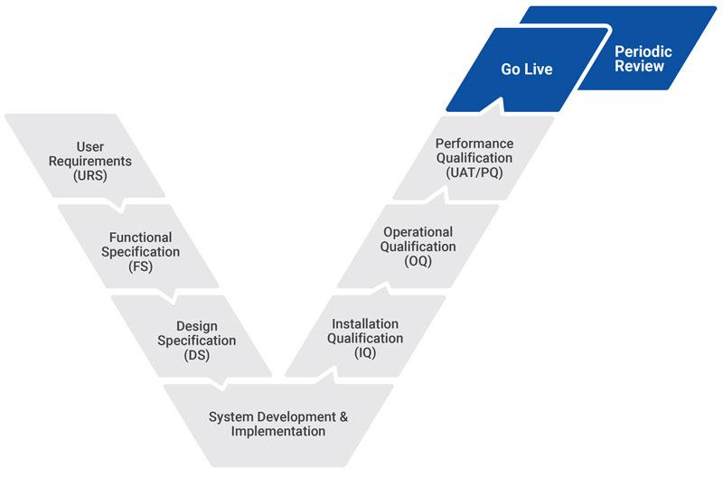 Computerized System Validation (CSV) and Quality Assurance (QA)