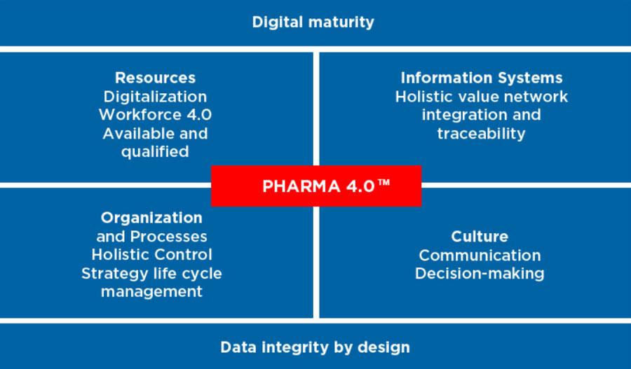 Operating Model Pharma 4.0