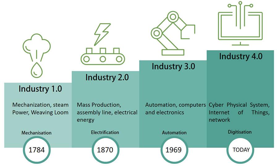 Industrial evolution diagra