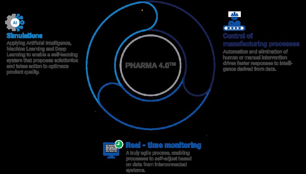 What is Pharma 4.0